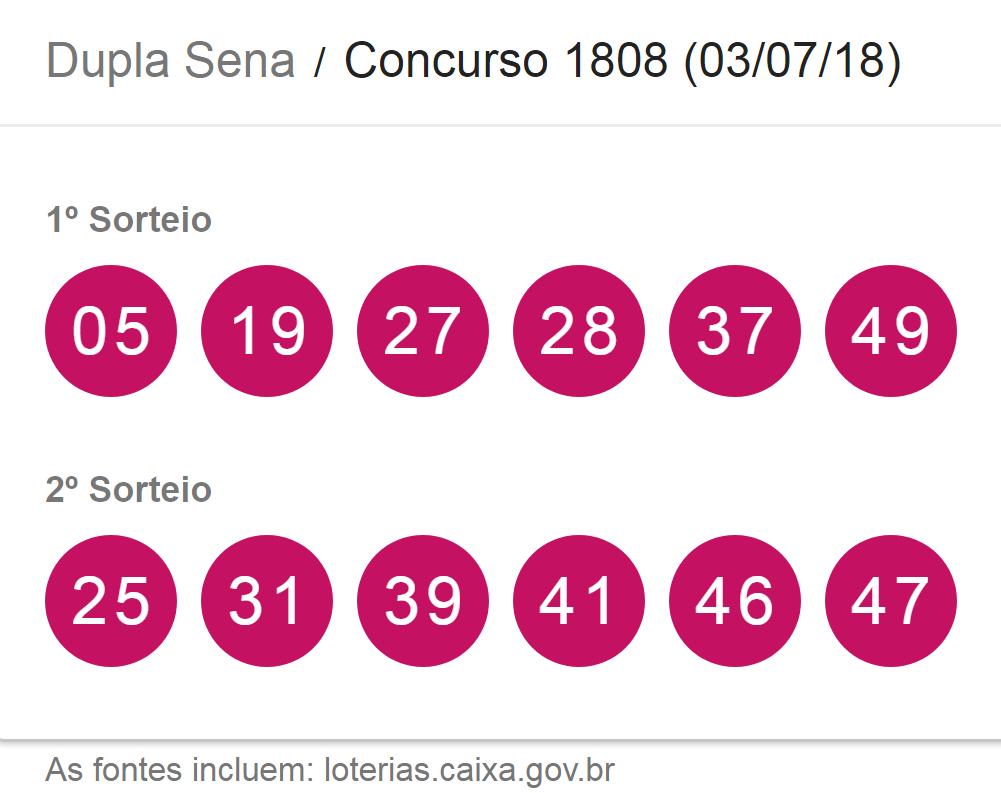 Sorteio da Dupla-Sena 1808 e Lotomania 1883 podem fazer diversas apostas ganhadoras nesta terça (03)