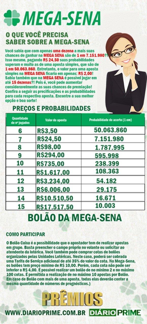 Mega-Sena Probabilidade de ganhos / Infográfico / arte : diarioprime.com.br