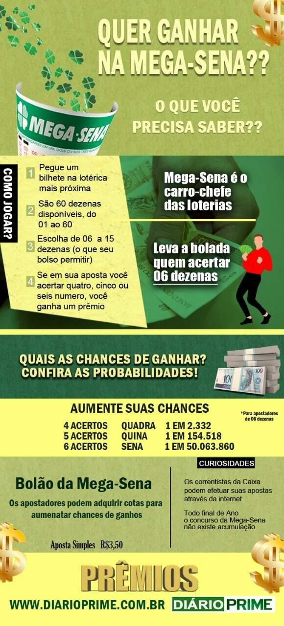 Curiosidades sobre a Mega-Sena Infográfico / Montagem : diarioprime.com.br