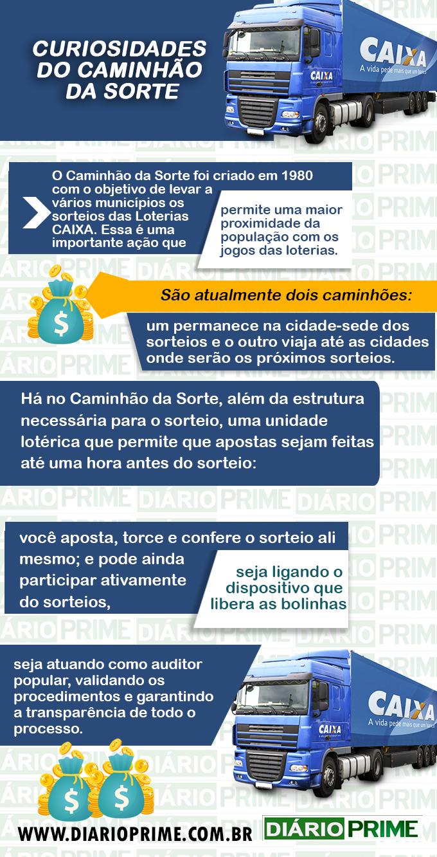 Curiosidade Caminhão da Sorte / Arte : diarioprime.com.br