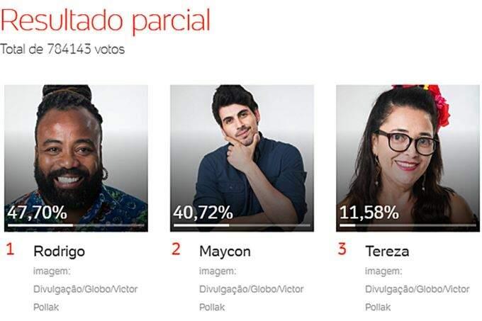 Maycon, Rodrigo e Tereza estão no quinto paredão do Big Brother. Imagem/UOL